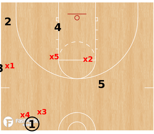 Basketball Play - 1-3-1 Defense SLOB Situations Part 1