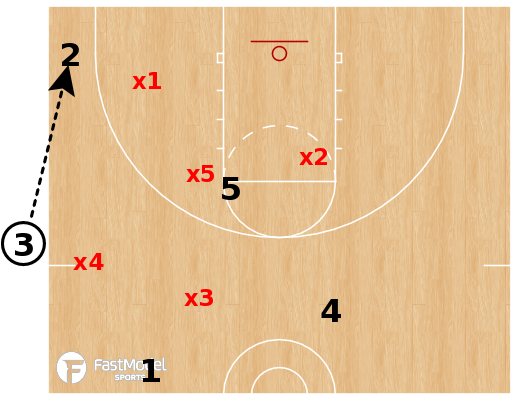 Basketball Play - 1-3-1 Defense SLOB Situations Part 2