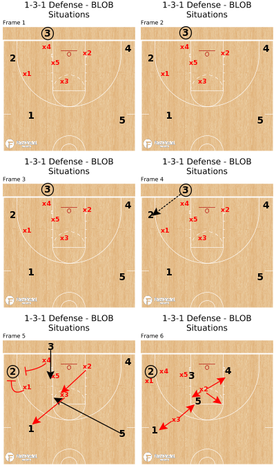 Basketball Play - 1-3-1 Defense - BLOB Situations