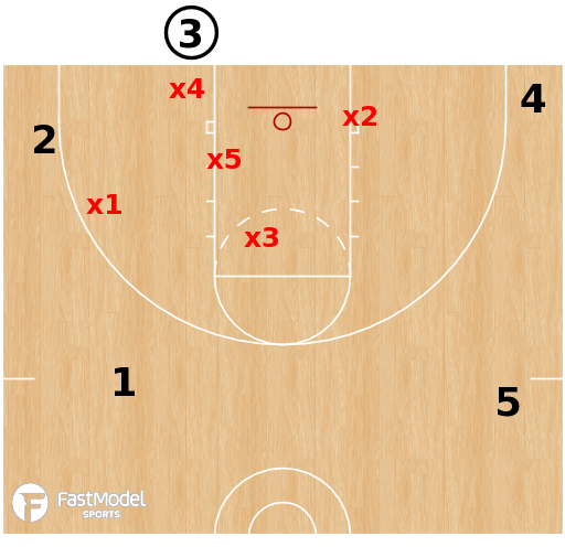 Basketball Play - 1-3-1 Defense - BLOB Situations