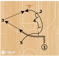 Basketball Play - 15 Twist