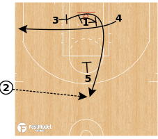 Basketball Play - Detroit Pistons - SLOB Quick 3