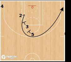 Basketball Play - Philadelphia 76ers - EOG SLOB 3