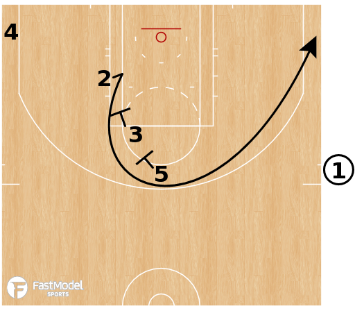 Basketball Play - Philadelphia 76ers - EOG SLOB 3