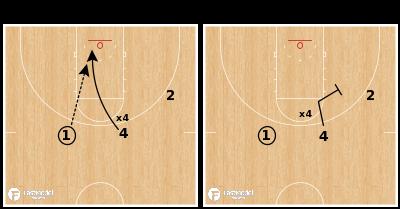 Basketball Play - Basket Cut to Down Screen