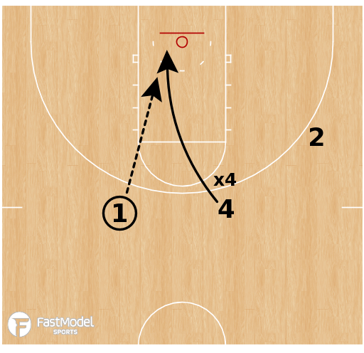 Basketball Play - Basket Cut to Down Screen