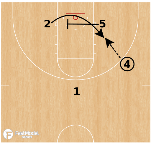 Basketball Play - Cross Screen to Back Screen