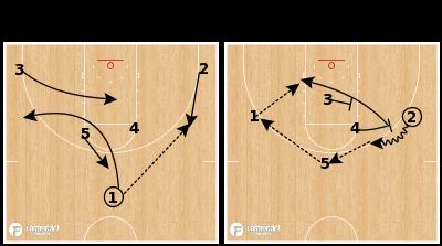 Basketball Play - Arizona - Horns Ballscreen Backscreen