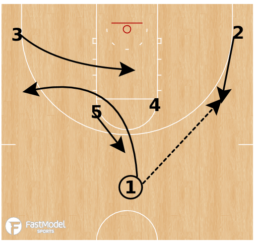 Basketball Play - Arizona - Horns Ballscreen Backscreen