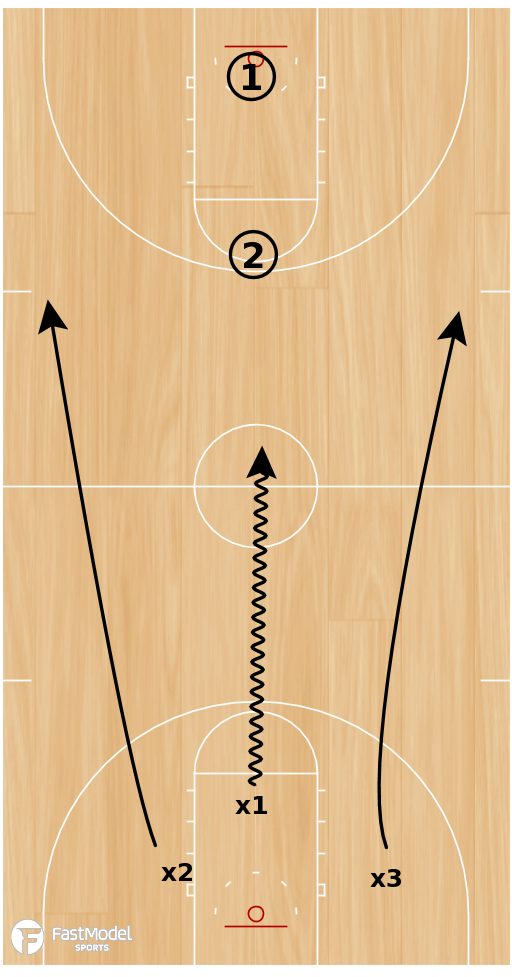 Basketball Play - 5-3-2-1 Push-Push Drill