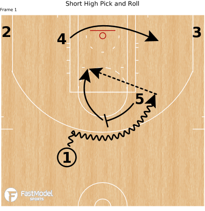 Basketball Play - Short High Pick and Roll