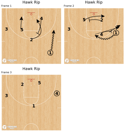 Basketball Play - Hawk Rip