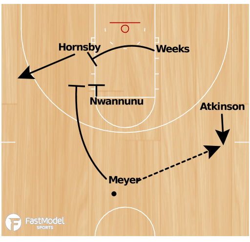Basketball Play - UNC-Asheville Motion Set