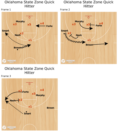 Basketball Play - Oklahoma State Zone Quick Hitter