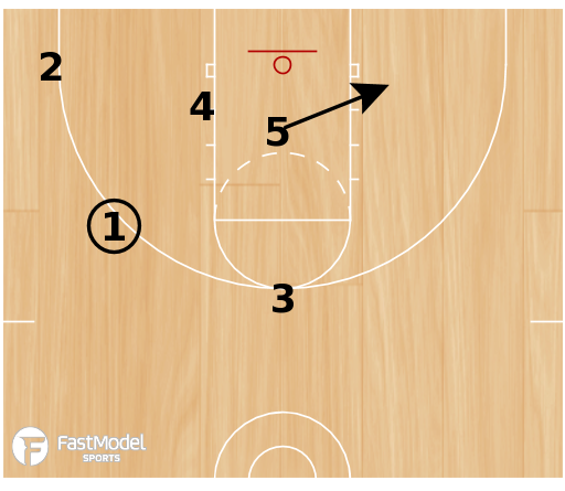 Basketball Play - 3FTC Need a 3