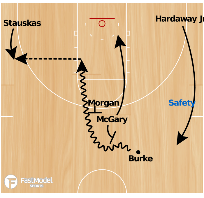 Basketball Play - Michigan Double Ball Screen
