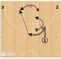 Basketball Play - Grand Canyon - High Short Roll