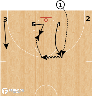 Basketball Play - UAB - BLOB 4 Low Opp Duck