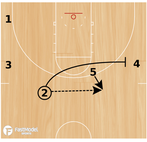 "Basketball Play - 4-High Motion Offense - ""Strong"" - Push and Pop Option"