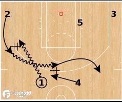 Basketball Play - Chicago Bulls - Flip Get