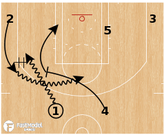 Basketball Play - Chicago Bulls - Flip Drag