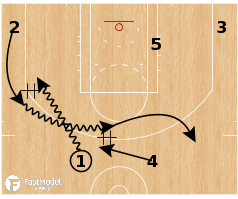 Basketball Play - Chicago Bulls - Flip Sonics