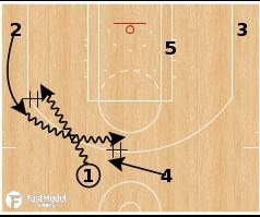 Basketball Play - Chicago Bulls - Flip Stop