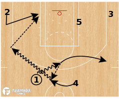 Basketball Play - Chicago Bulls - Pitch Chase