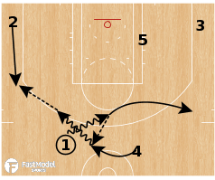 Basketball Play - Chicago Bulls - Pitch Dive