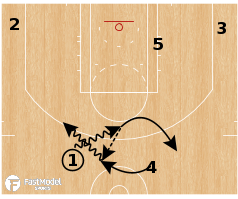 Basketball Play - Chicago Bulls - Pitch Mix Angle