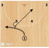 Basketball Play - Duke Horns Lob