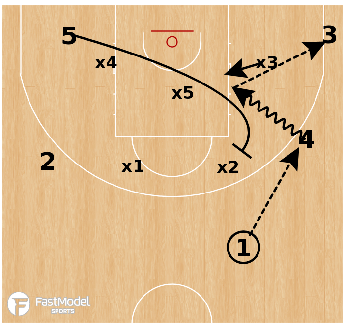 Basketball Play - USA - Zone Wing Drive