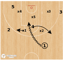 Basketball Play - USA - Zone Empty Rub