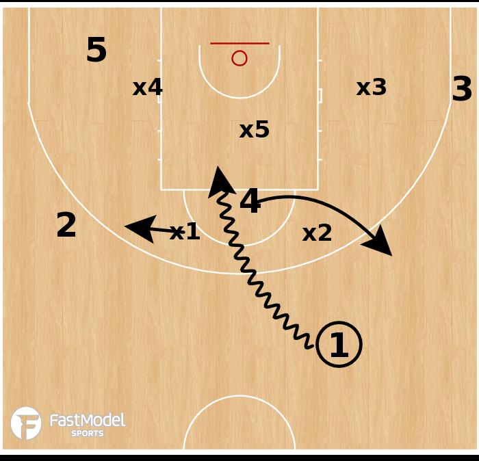 Basketball Play - USA - Zone Empty Rub