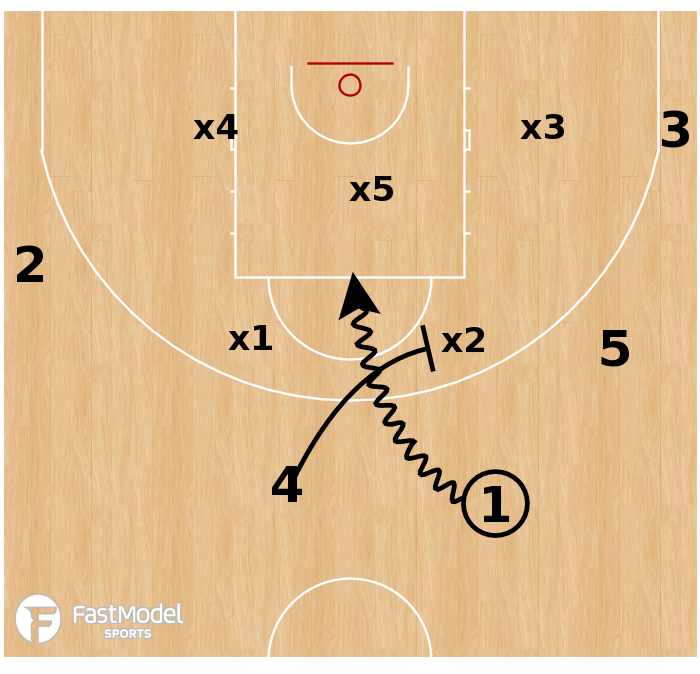Basketball Play - USA - Zone Overload Drag