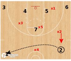Basketball Play - 5 Guard 7 Shell