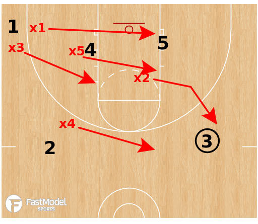 Basketball Play - Rebounding Drills and Coverages