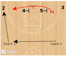 Basketball Play - Warrior Drill