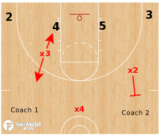 Basketball Play - Piston Drill