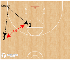 Basketball Play - Anticipation Drills