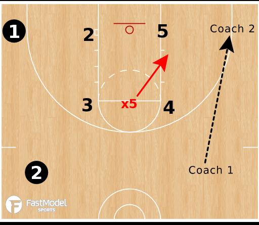 Basketball Play - Anticipation Drills