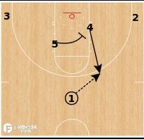 Basketball Play - Gonzaga - Double Push Roll