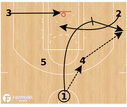 Basketball Play - Golden State Warriors - Horns Flex Elevator