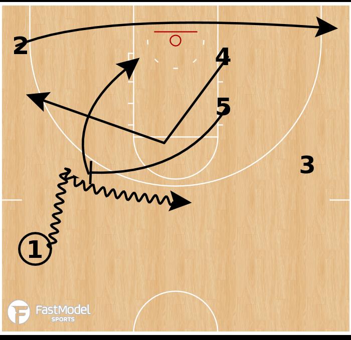 Basketball Play - Dayton - Double Push