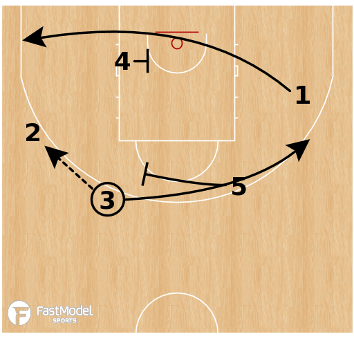 Basketball Play - France U17 Men - Circle Motion