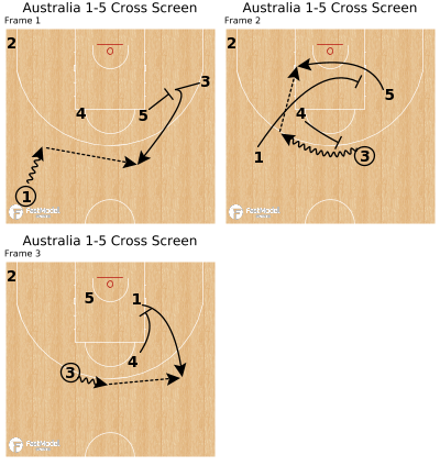 Basketball Play - Australia 1-5 Cross Screen