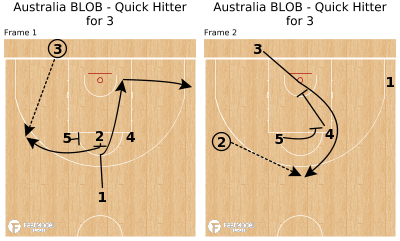 Basketball Play - Australia BLOB - Quick Hitter for 3