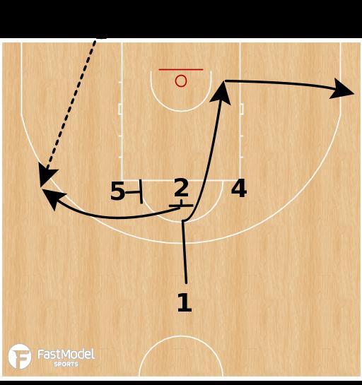 Basketball Play - Australia BLOB - Quick Hitter for 3