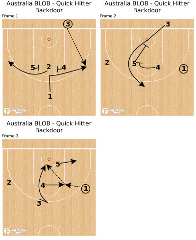 Basketball Play - Australia BLOB - Quick Hitter Backdoor