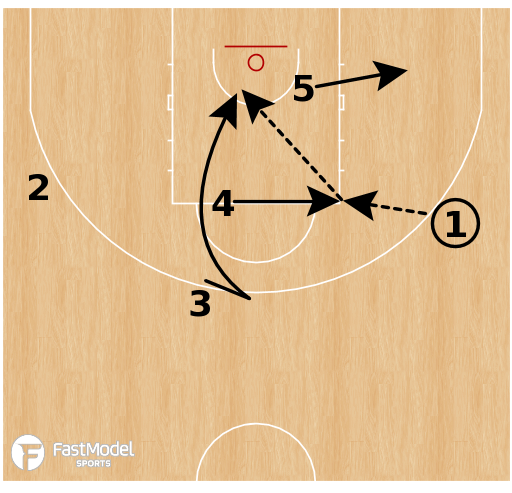 Basketball Play - Australia BLOB - Quick Hitter Backdoor